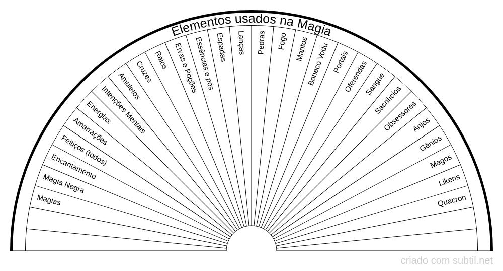 Elementos usados na Magia