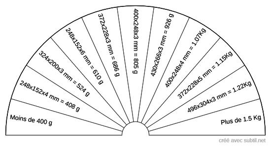 Plaque aluminium - neutralisation de failles ou de résilles