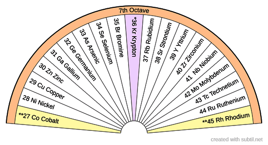 Octave 7 Periodic Table of Elements
