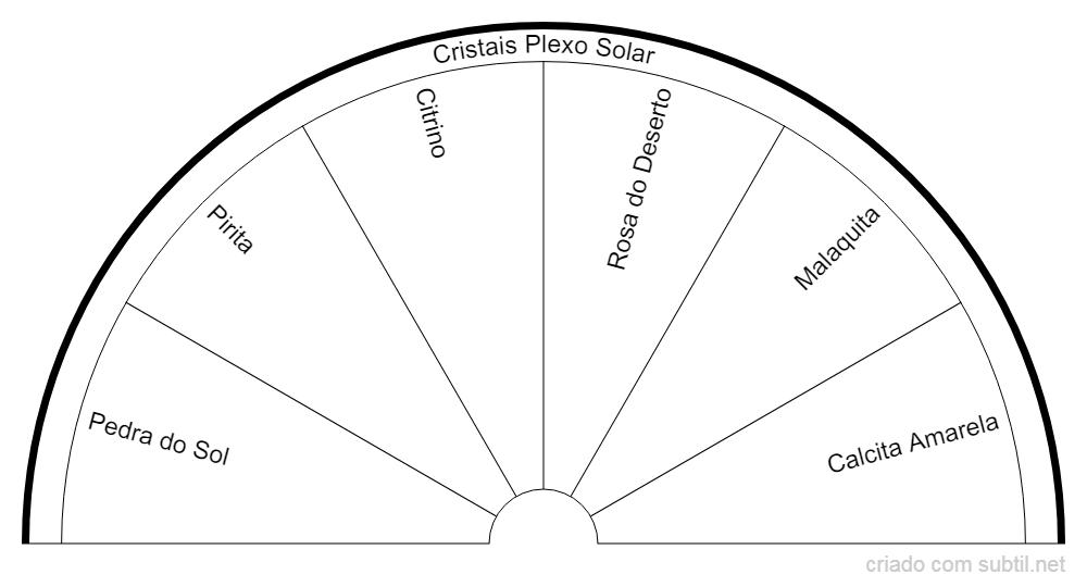 Cristais Chakra Plexo Solar
