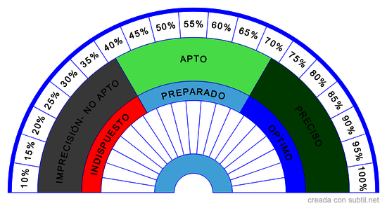 Porcentaje de sensibilidad y aptitud