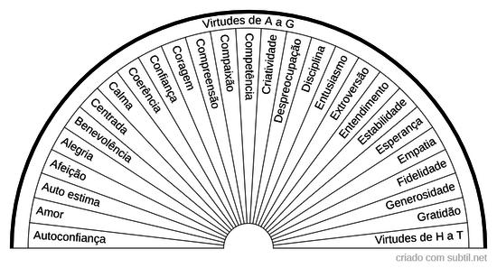 Virtudes de A a G