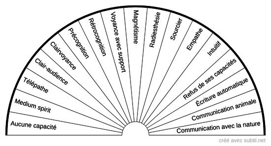 Capacités extra-sensorielles