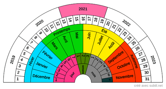 Dates et calendriers