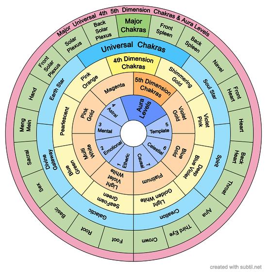 Major Universal Dimensional Chakras Aura Levels