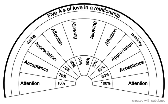 Five A's of love in your relationship
