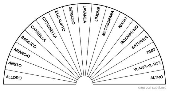 Aromateriapia