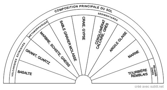 Composition principale du sol