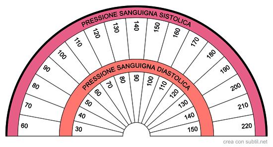 Quadrante di misurazione della pressione sanguigna