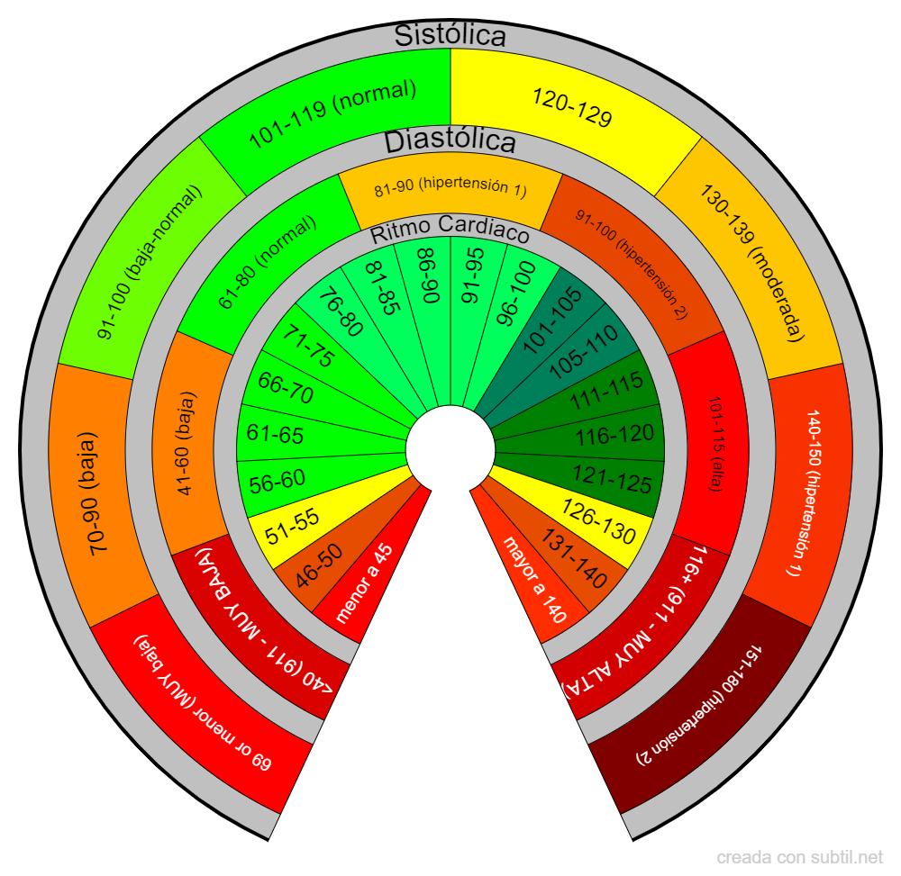 Frecuencia Cardiaca / Presión Sanguinea