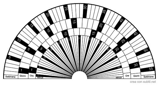 Orologio Radiestesico