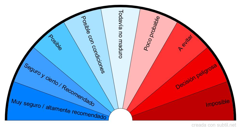 Biómetro afirmativo / respuestas negativas