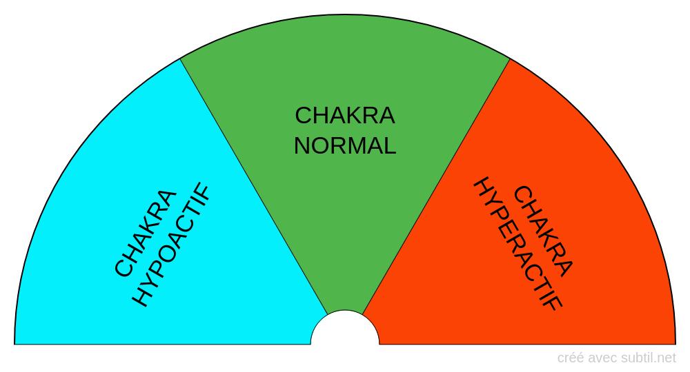 Mode et fonctionnement des chakras