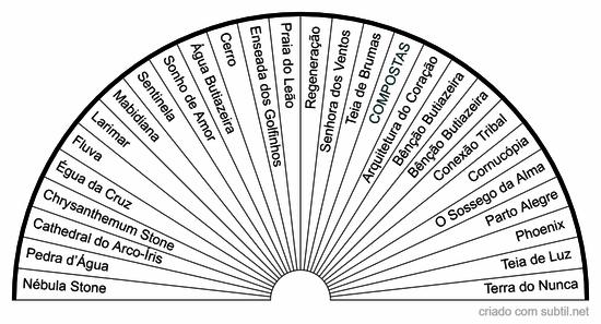 Essência vibracional butiazal