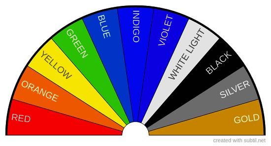 Resonant Color (Chakra)