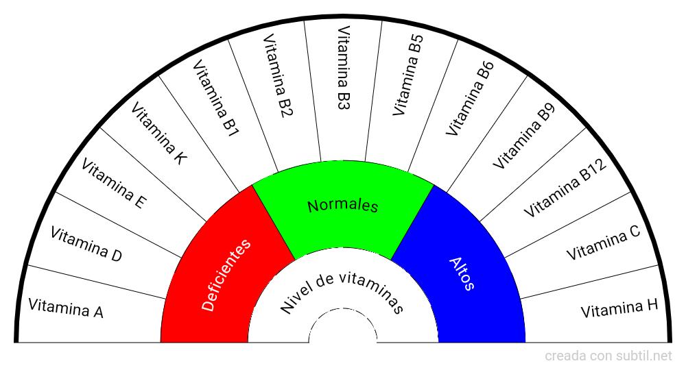Falta de vitaminas