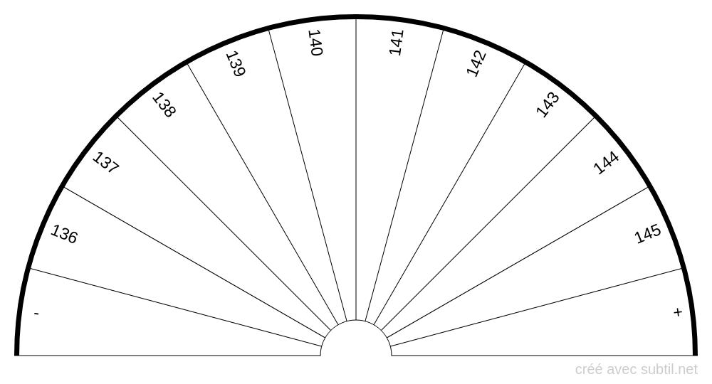 Analyse sanguine - Sodium