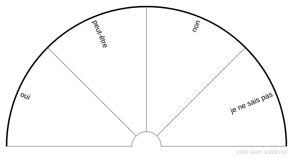 Planche de réponses