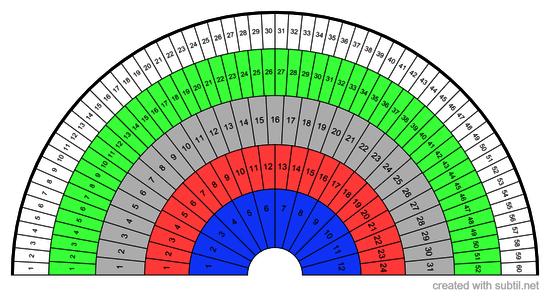 Time Measurement Chart