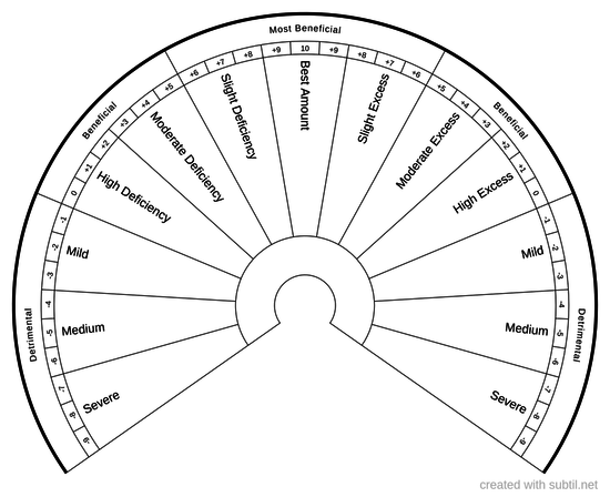 Hormesis Chart