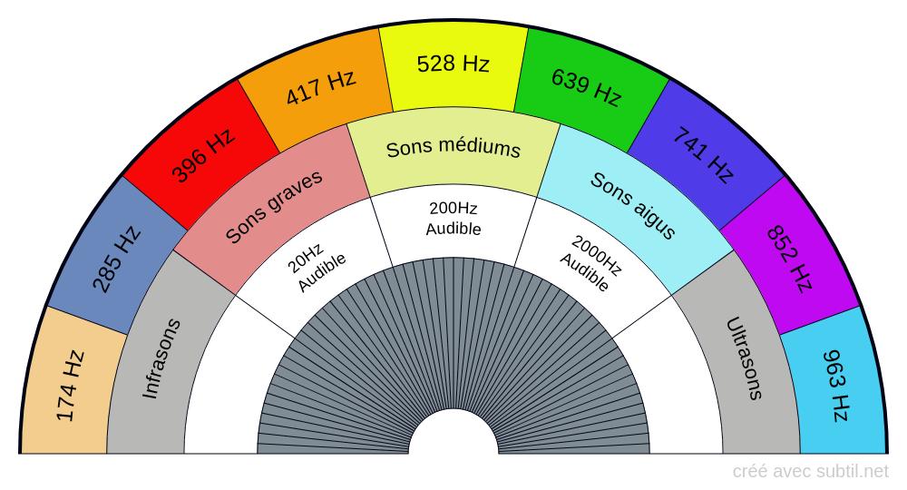 Fréquences sonores sacrées