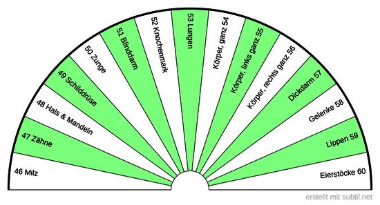 4  Sanjeevini  Körper  BPS  46 - 60