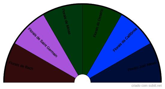 Sistemas de Florais