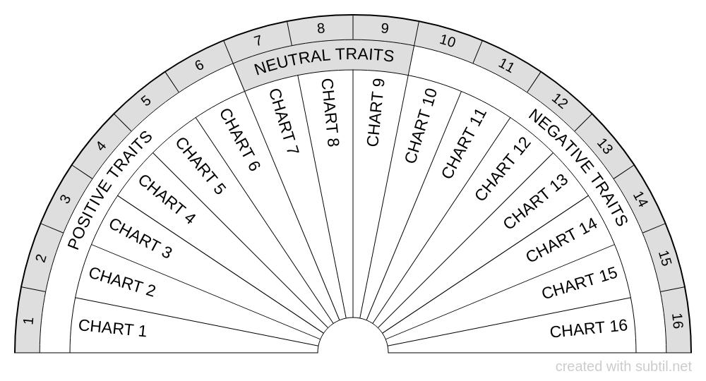 Personality traits charts indicator