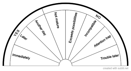 Chart of safety