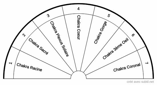 Planche des chakras