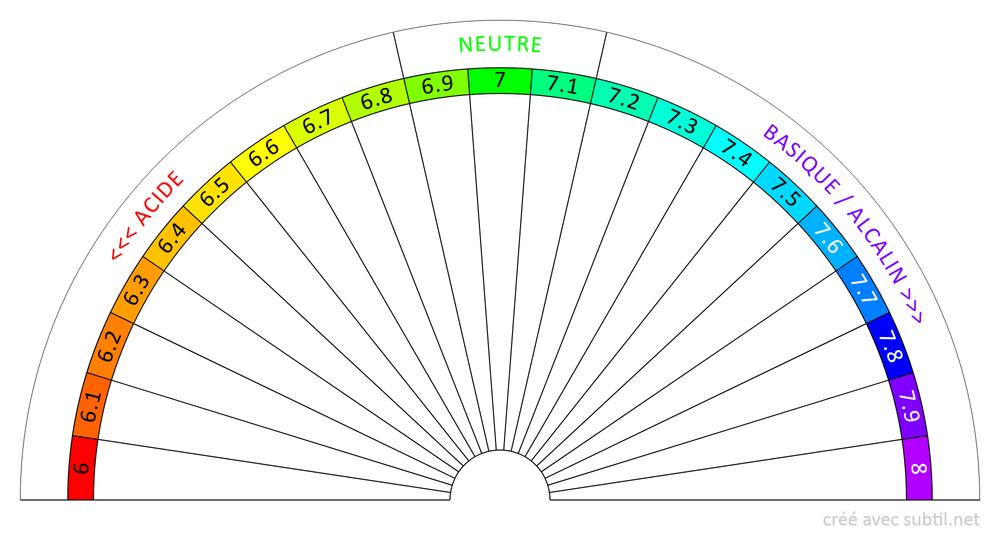 Équilibre Acido-Basique 6...8