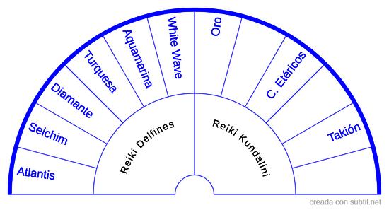 Técnicas de Diferentes Modalidades Reiki