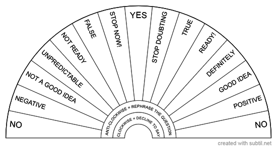 Dialogue chart
