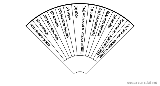 Meridianos energeticos