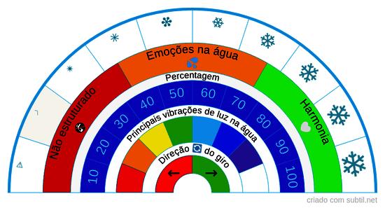 Qualidade da estrutura da água Versão2.0