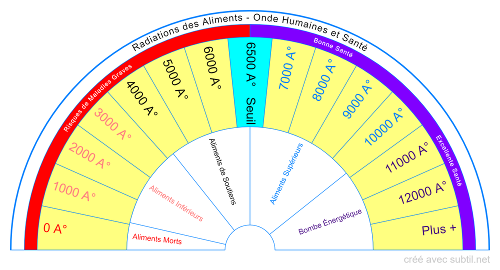 Radiation des Aliments - Onde Humaines et Santé
