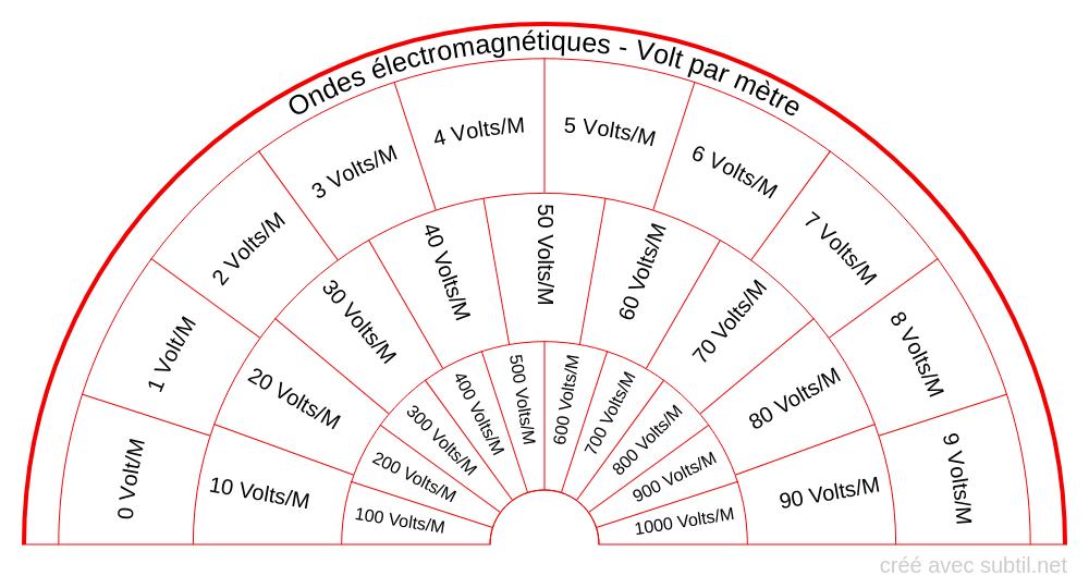Rayonnements électromagnétiques