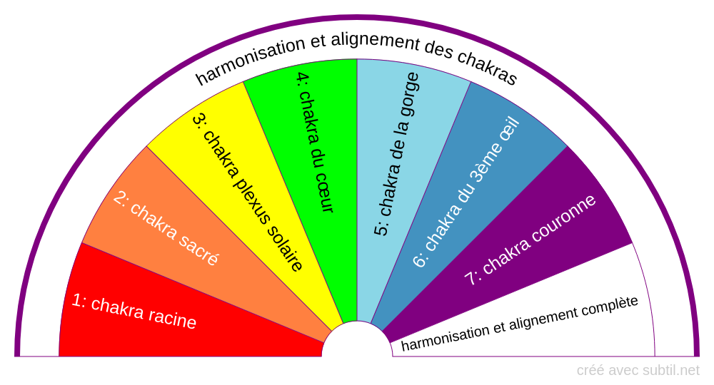 Harmonisation et alignement des chakras
