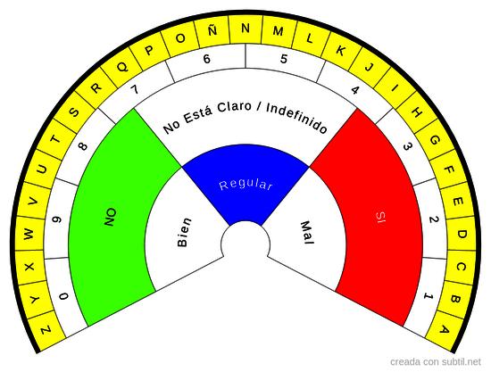 Biómetro Abecedario / Números