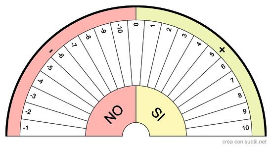 Quadrante di misurazione