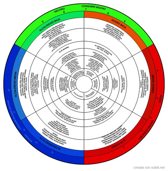 Nutrición (alcalinidad y acidez de los alimentos)
