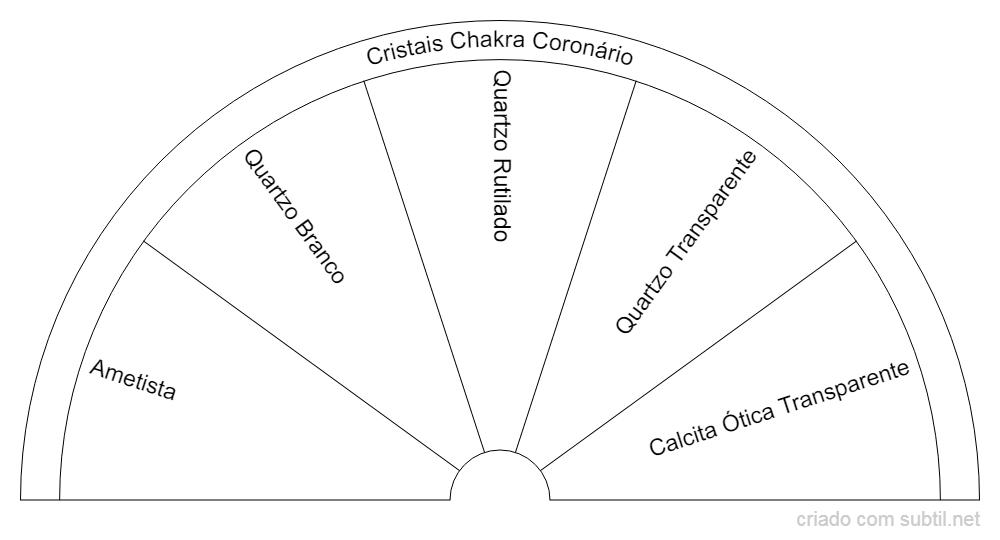 Cristais Chakra Coronário