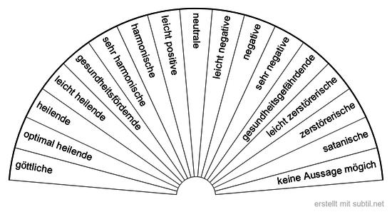 Welche Schwingungen hat Gegenstand, Ort, Symbol, Ereignis?