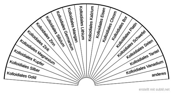 Kolloidiale Elemente wählen