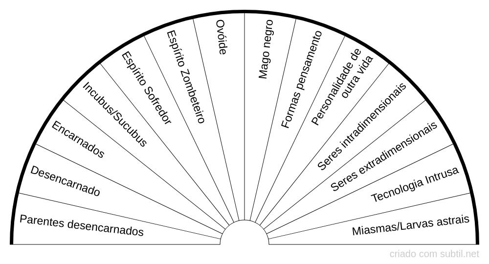 Tipos de influências externas