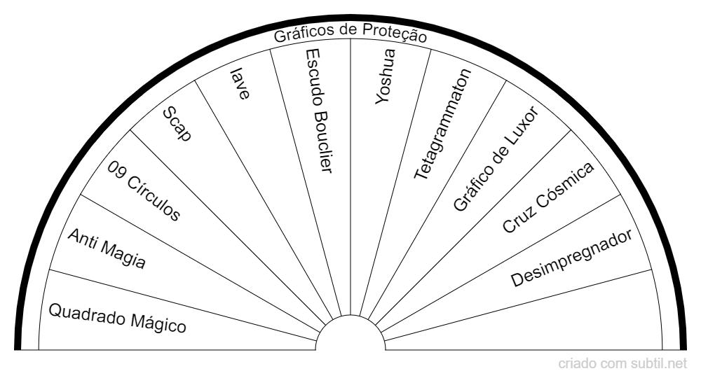 Gráficos de Proteção