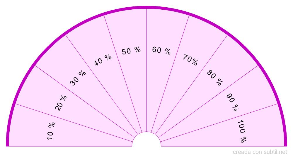 Cual es tu % cociente atraccion