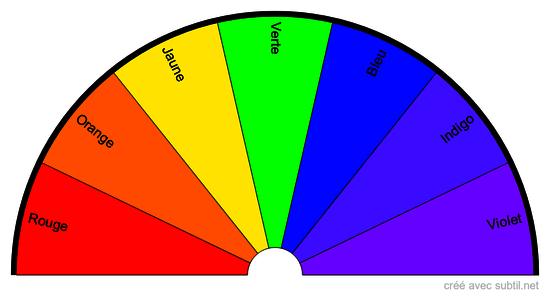 Couleurs du spectre solaire