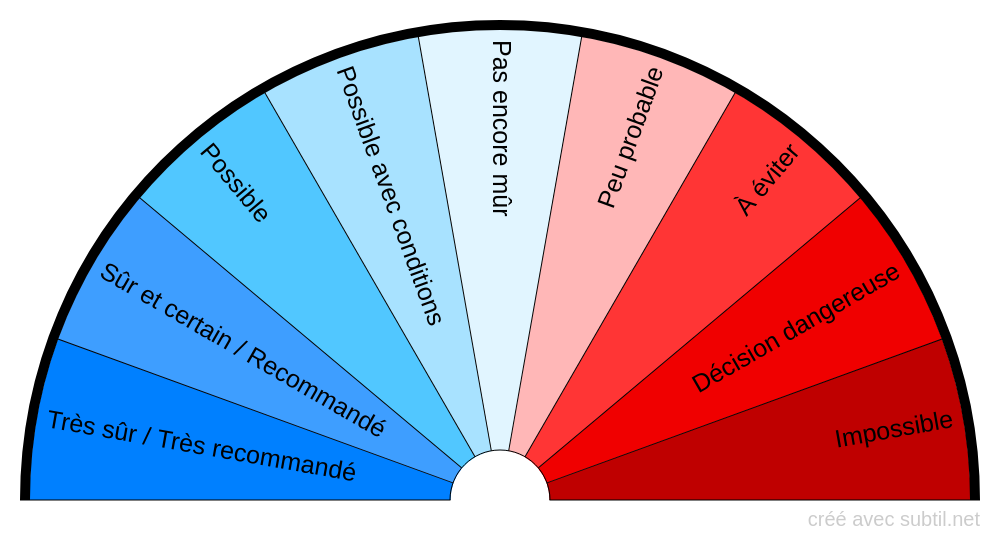 Biomètre réponses affirmatives/négatives