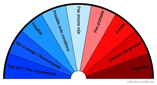 Réponses affirmatives / négatives